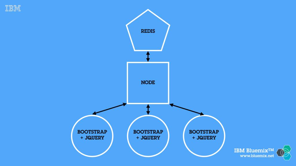 IBM BluemixTM www.bluemix.net NODE BOOTSTRAP + ...