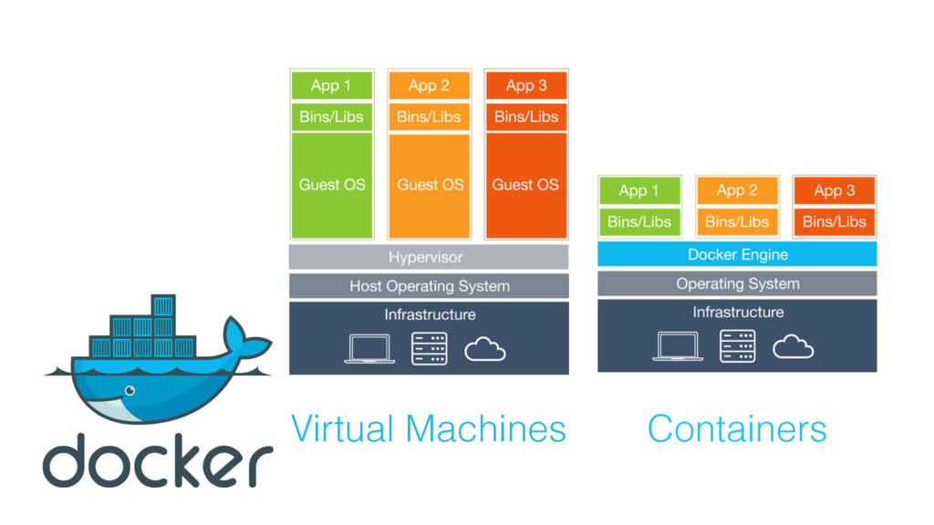 Virtual Machines Containers