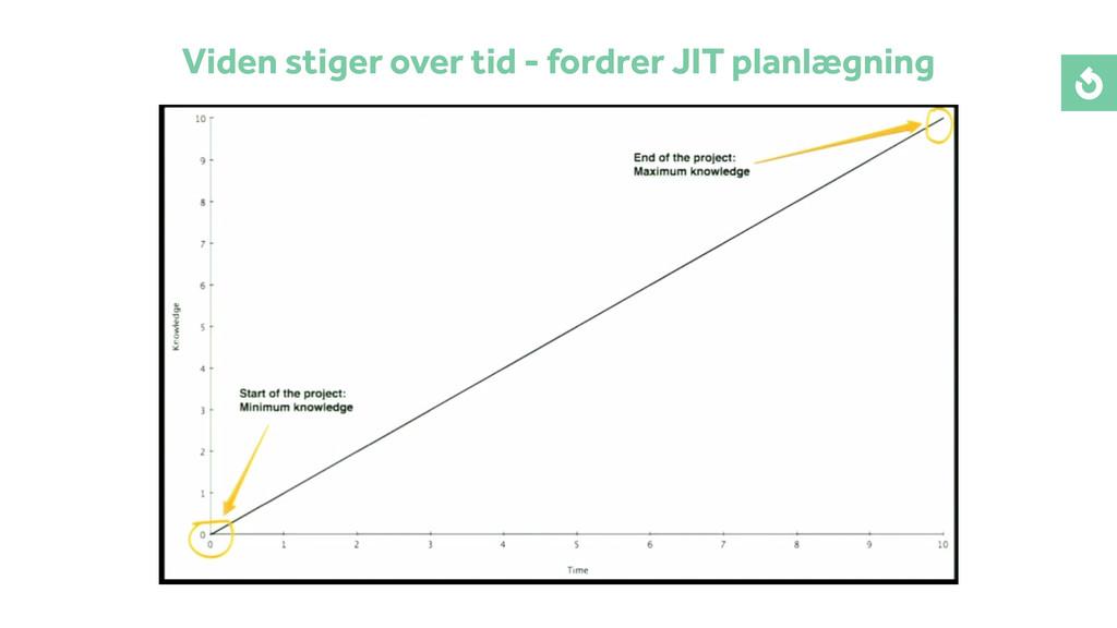 Viden stiger over tid - fordrer JIT planlægning