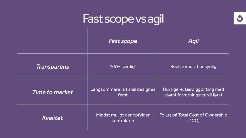 "Fast scope Agil Transparens ""95% færdig"" Reel f..."