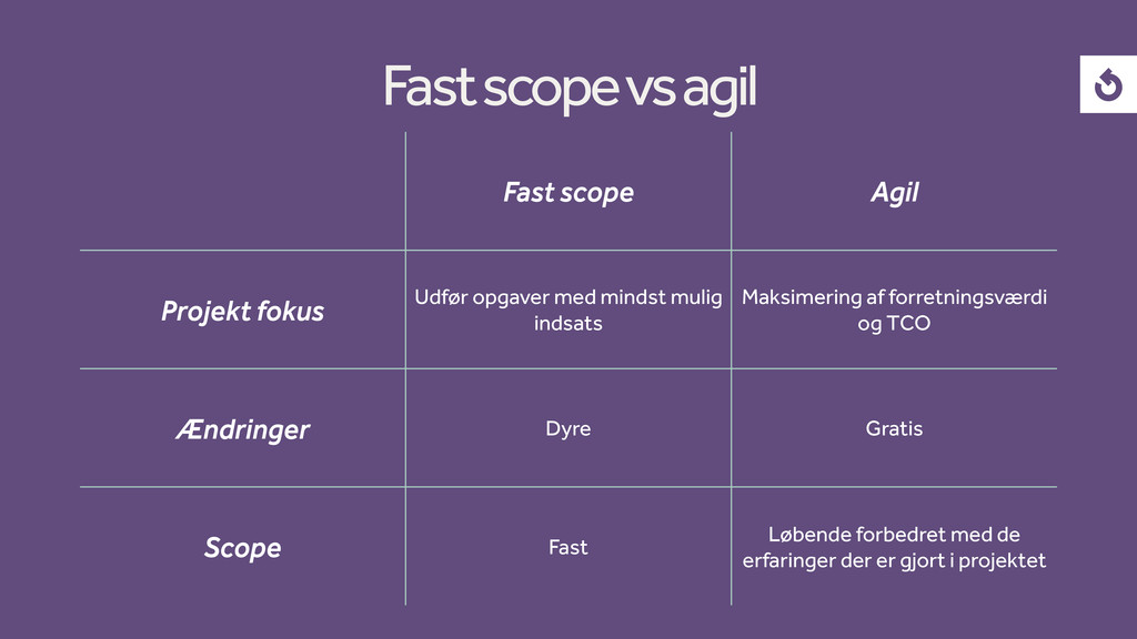 Fast scope Agil Projekt fokus Udfør opgaver med...