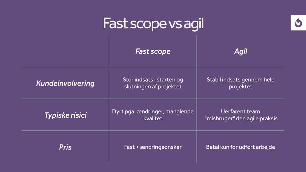 Fast scope Agil Kundeinvolvering Stor indsats i...