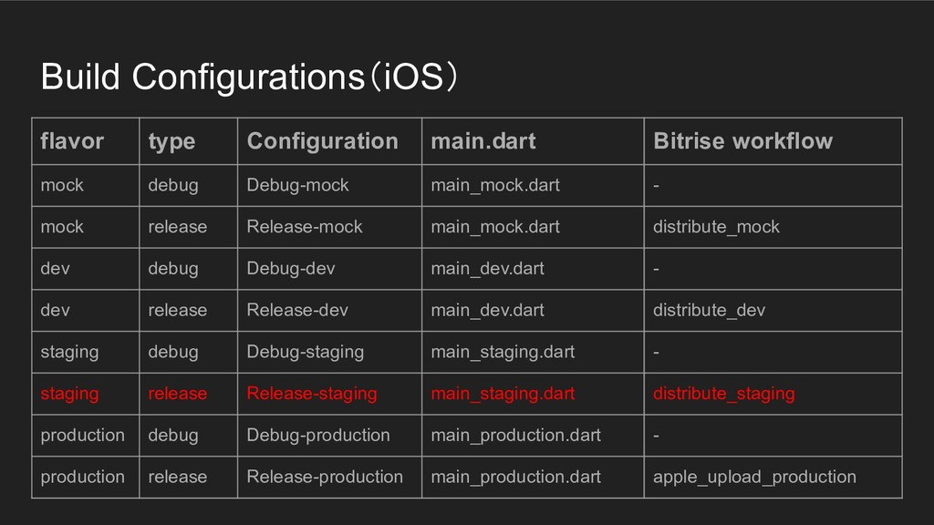 Build Configurations(iOS) flavor type Configura...