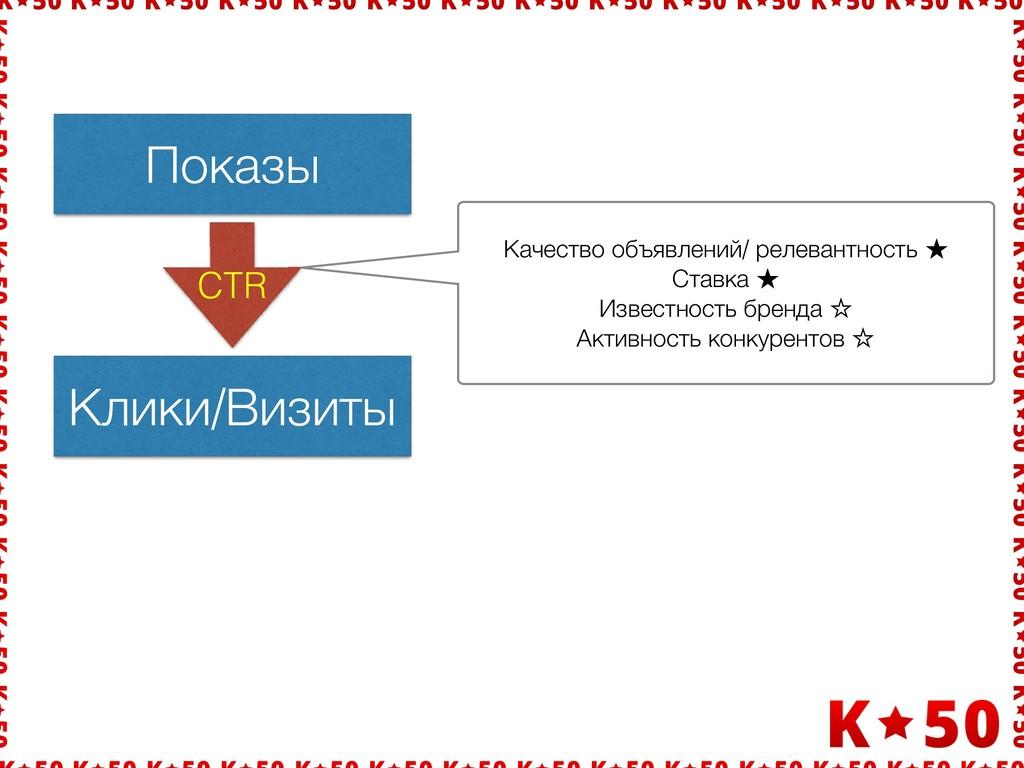 Показы Клики/Визиты CTR Качество объявлений/ ре...