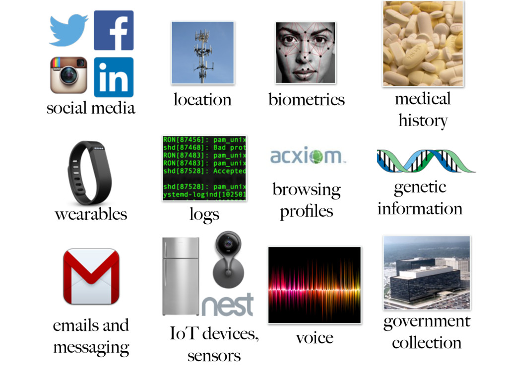 government collection social media IoT devices,...