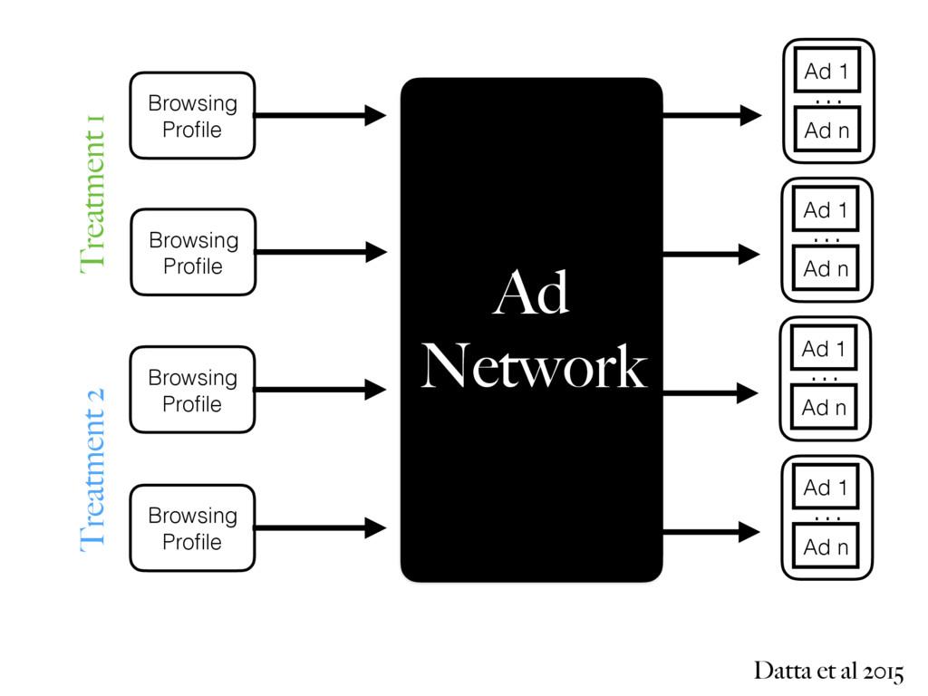 Datta et al 2015 Ad Network Browsing Profile Bro...