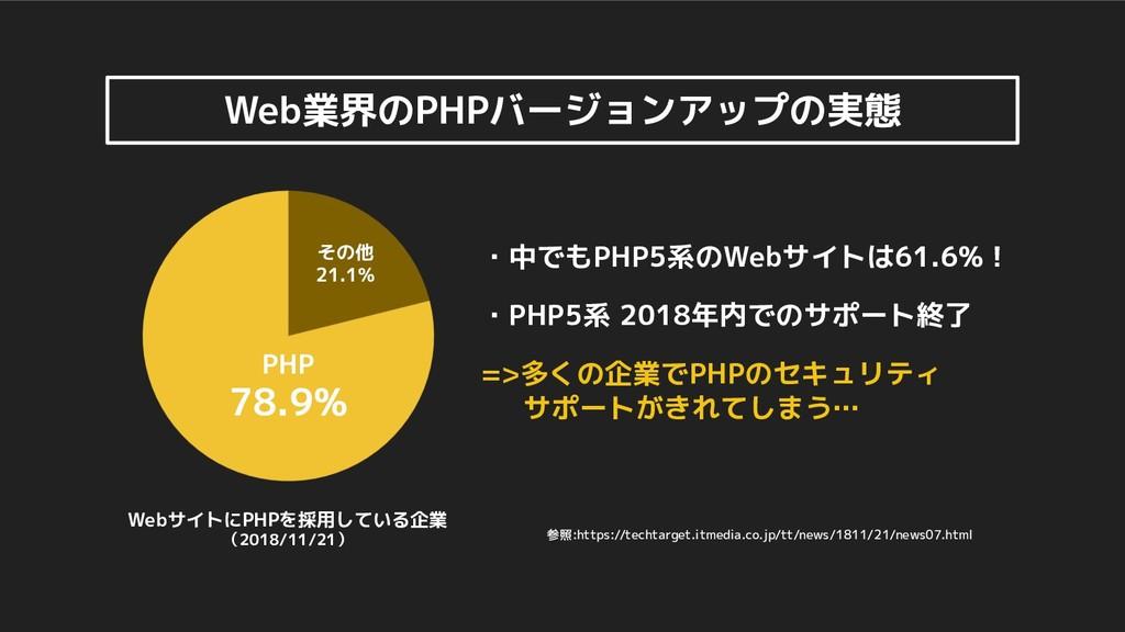 Web業界のPHPバージョンアップの実態 その他 21.1% PHP 78.9% Webサイト...