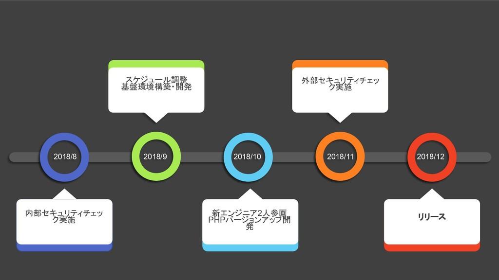 スケジュール調整 基盤環境構築・開発 外部セキュリティチェッ ク実施 内部セキュリティチェッ ...