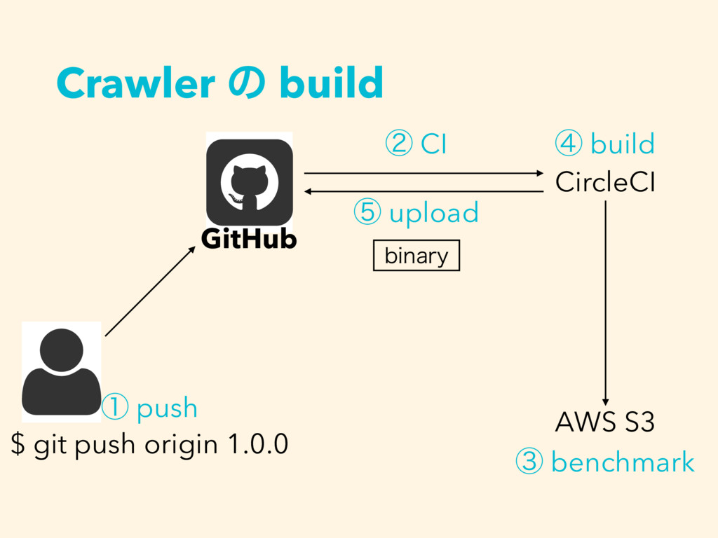Crawler ͷ build GitHub $ git push origin 1.0.0 ...