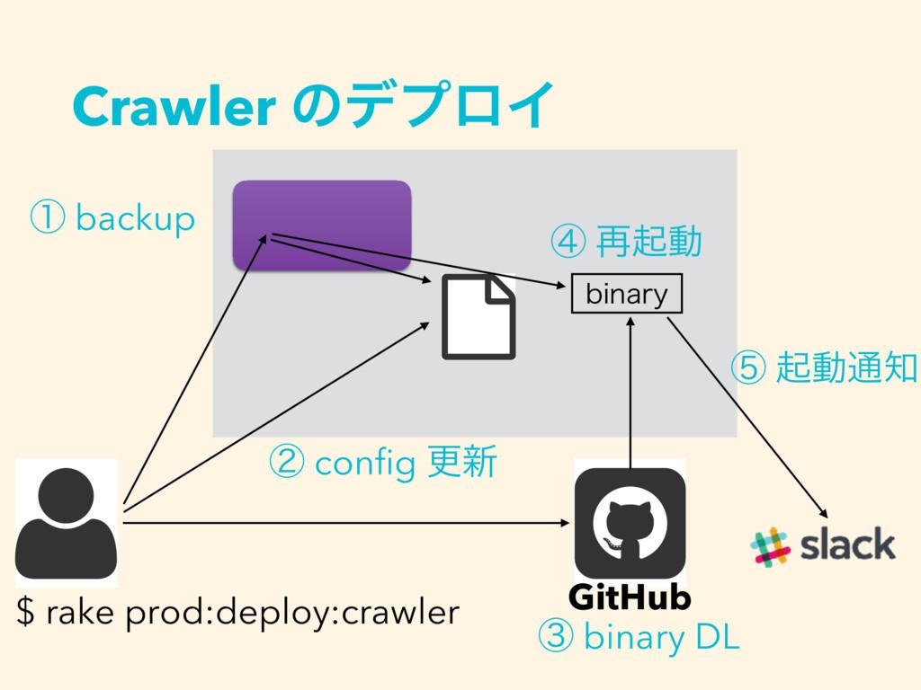 Crawler ͷσϓϩΠ $ rake prod:deploy:crawler CJOBSZ...