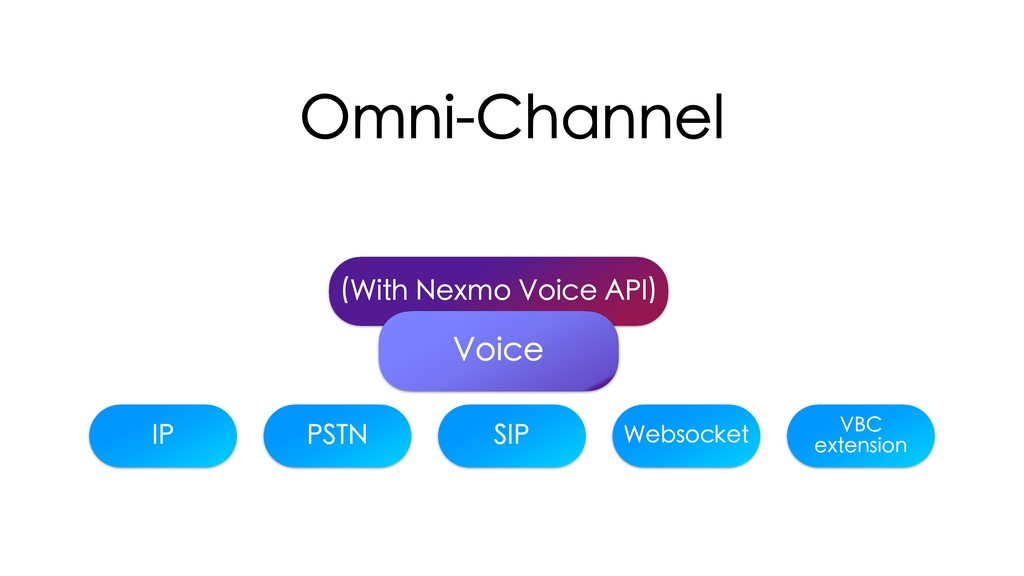 (With Nexmo Voice API) Omni-Channel Voice IP PS...