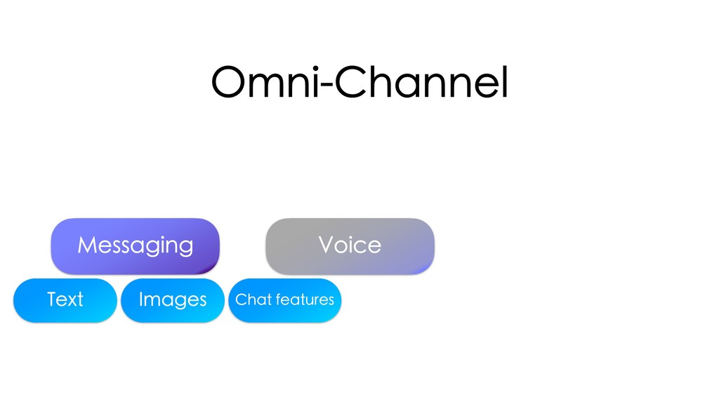 Omni-Channel Messaging Voice Text Images Chat f...