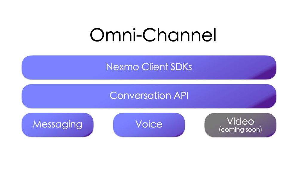 Omni-Channel Messaging Voice Video  (coming so...
