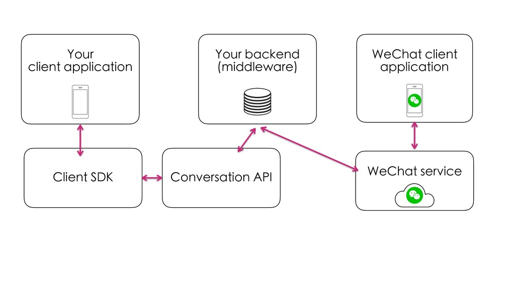 Your backend (middleware) Your client applicati...