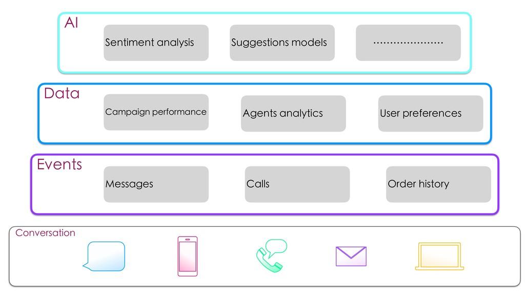 Conversation Data Campaign performance User pre...