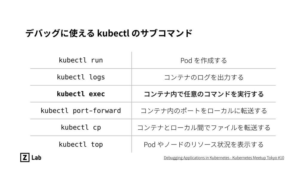 デバッグに使える kubectl のサブコマンド kubectl run Pod を作成する ...