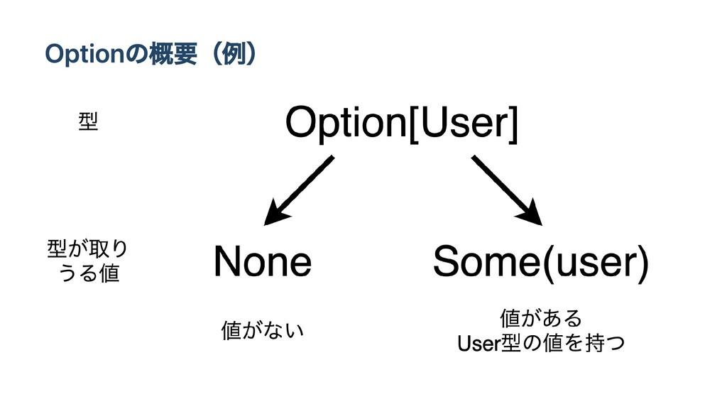 Optionの概要(例)