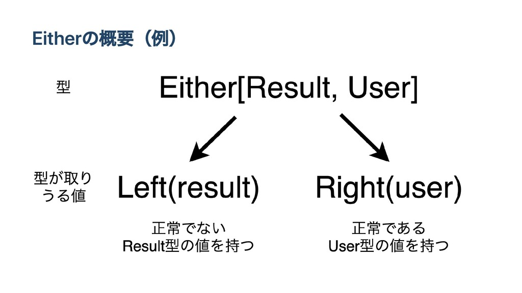 Eitherの概要(例)