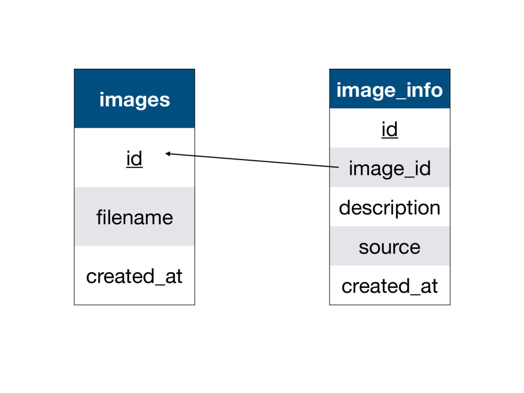 images id filename created_at image_info id imag...