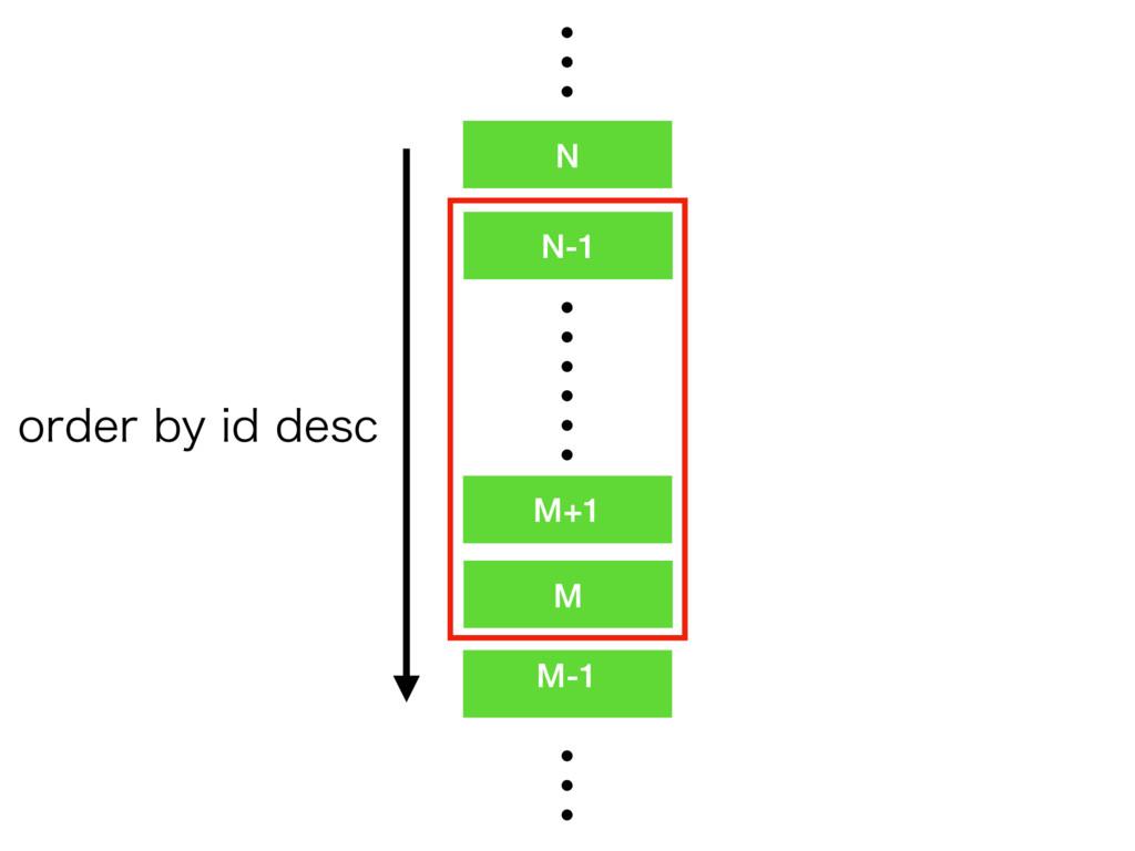 M+1 M N-1 M-1 ʜʜ ʜ N PSEFSCZJEEFTD ʜ