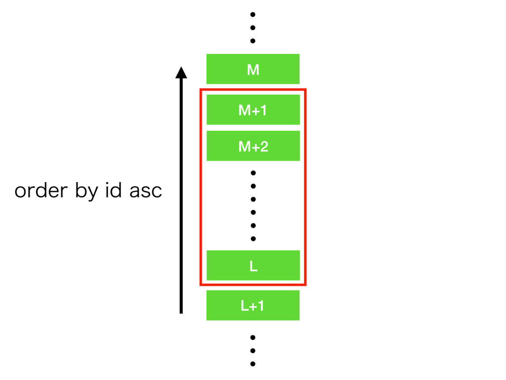 M+2 L M+1 L+1 ʜʜ ʜ M PSEFSCZJEBTD ʜ