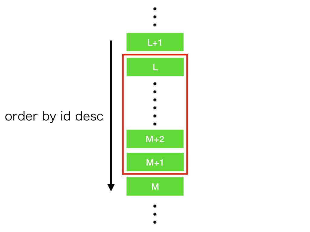 M+2 M+1 L M ʜʜ ʜ L+1 PSEFSCZJEEFTD ʜ