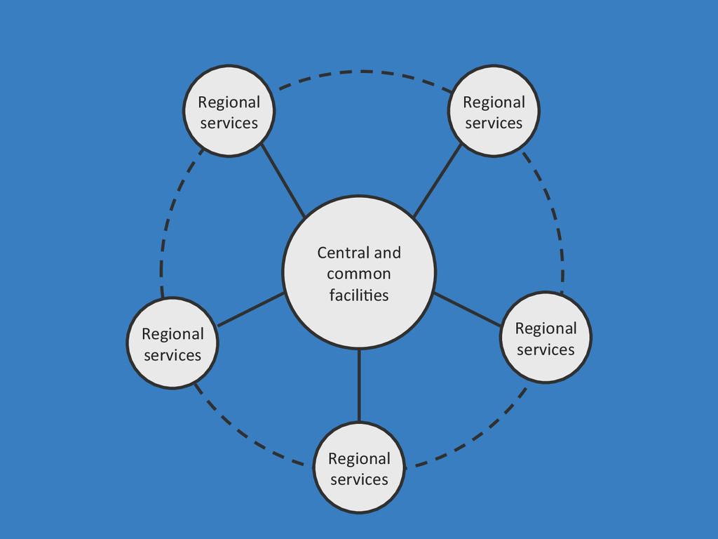 Central and  common  facili0es  Reg...