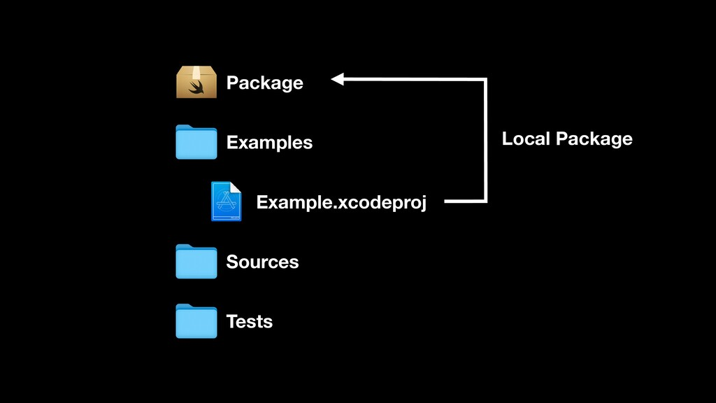 Examples Sources Tests Example.xcodeproj Packag...