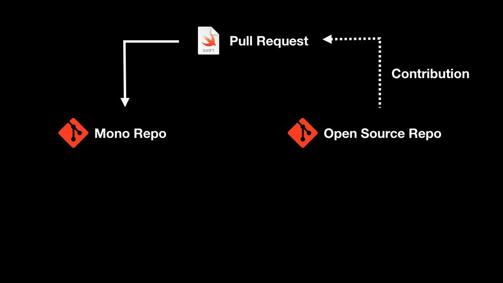 Mono Repo Open Source Repo Pull Request Contrib...
