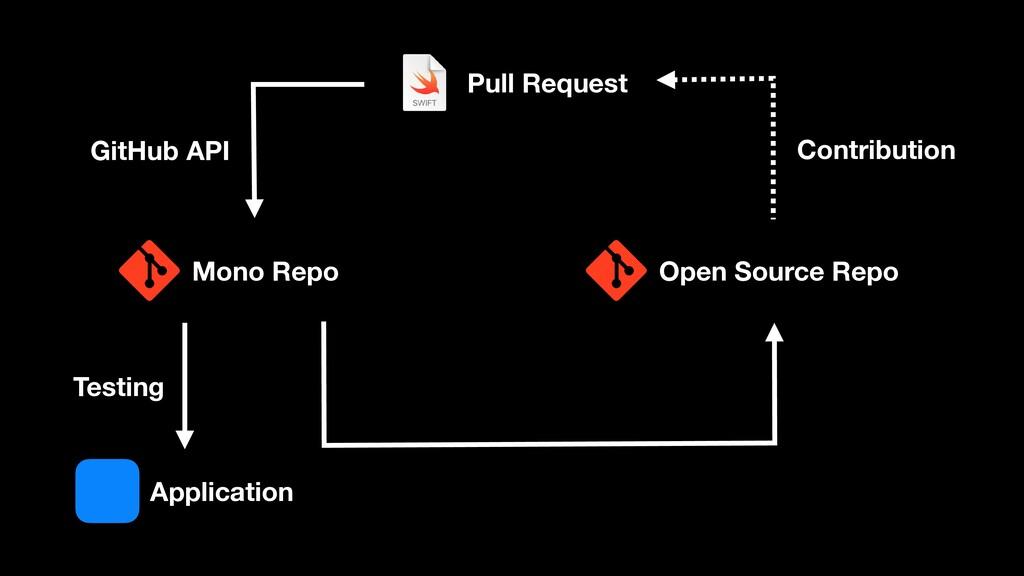 Mono Repo Open Source Repo Pull Request GitHub ...