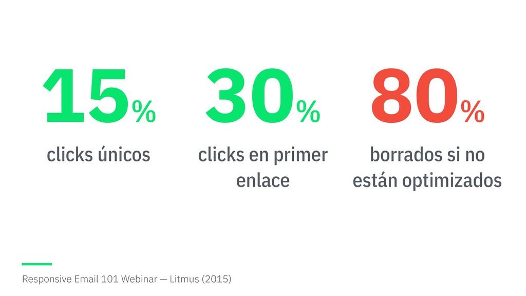 clicks únicos 15 % clicks en primer enlace 30 %...