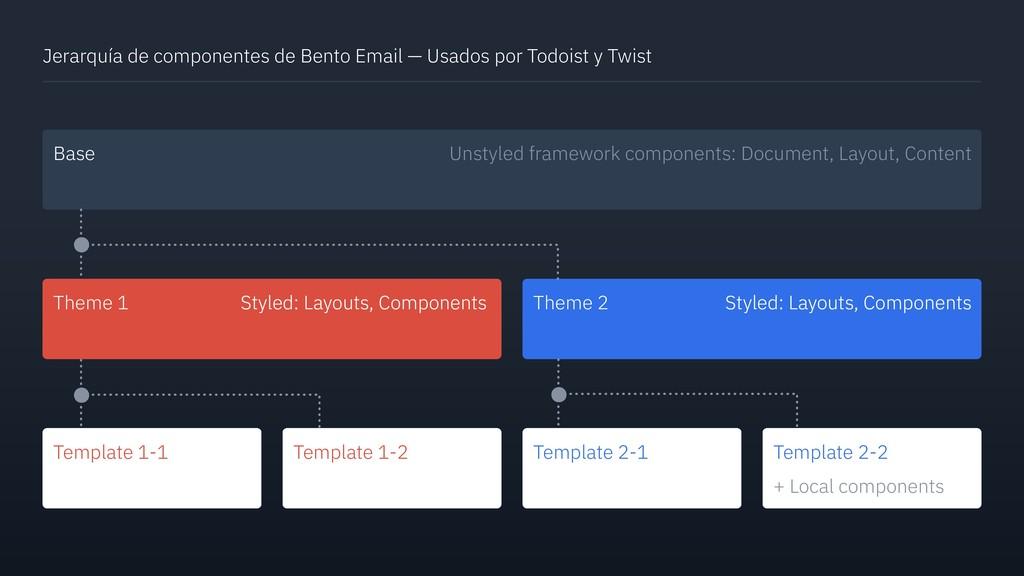 Jerarquía de componentes de Bento Email — Usado...