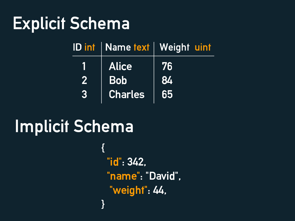 Explicit Schema ID int Name text Weight uint 1 ...