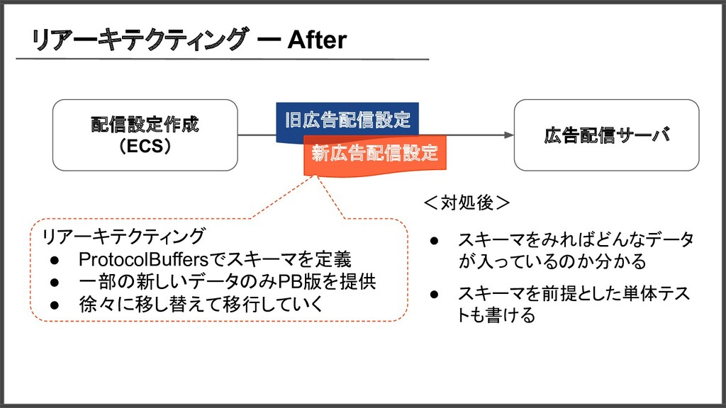 リアーキテクティング ー After 広告配信サーバ 配信設定作成 (ECS) 旧広告配信設定...