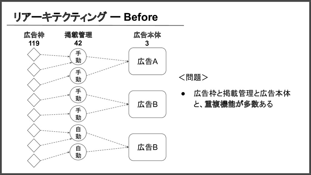 リアーキテクティング ー Before <問題> ● 広告枠と掲載管理と広告本体 と、重複機能...