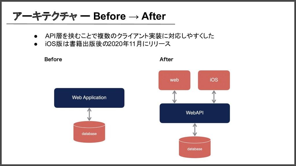 アーキテクチャ ー Before → After ● API層を挟むことで複数のクライアント実...