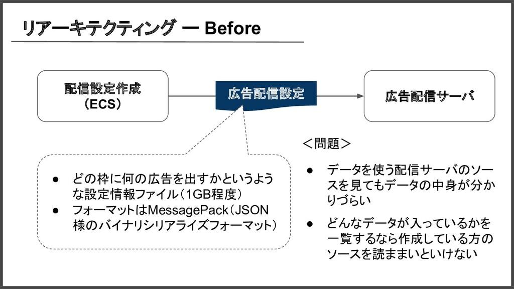 リアーキテクティング ー Before 広告配信サーバ 配信設定作成 (ECS) 広告配信設定...