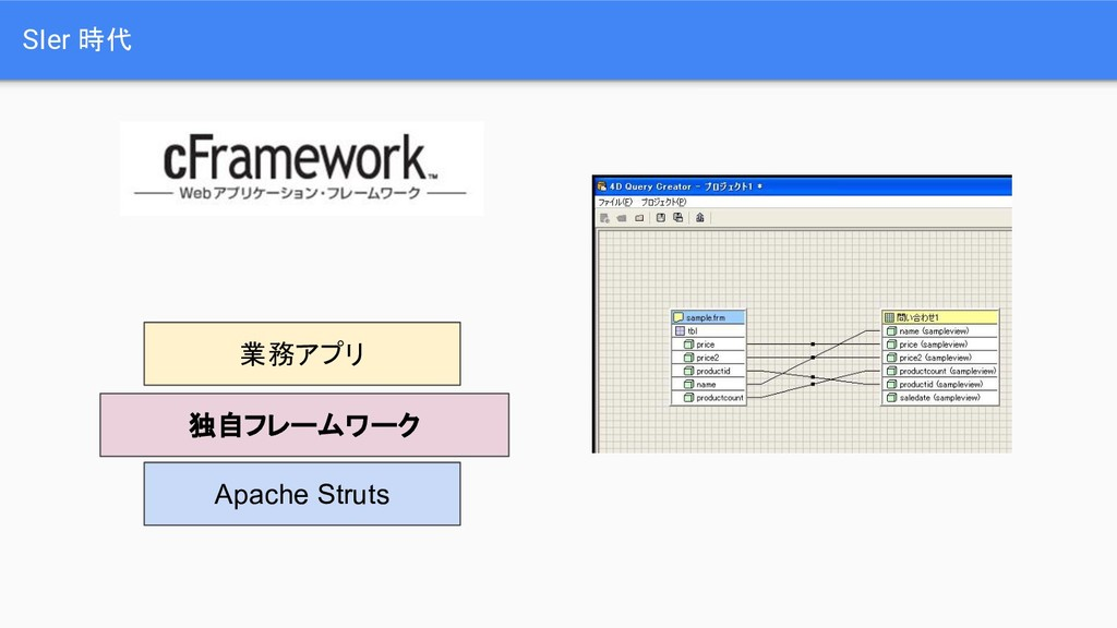SIer 時代 Apache Struts 独自フレームワーク 業務アプリ
