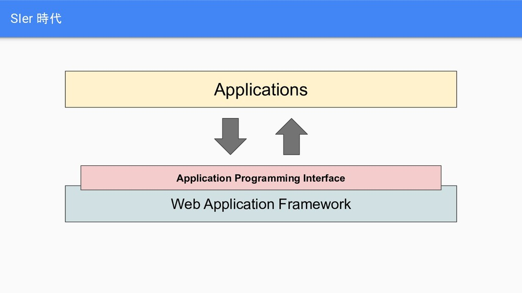 SIer 時代 Applications Web Application Framework ...