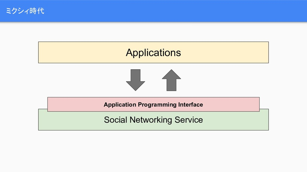 ミクシィ時代 Applications Social Networking Service A...
