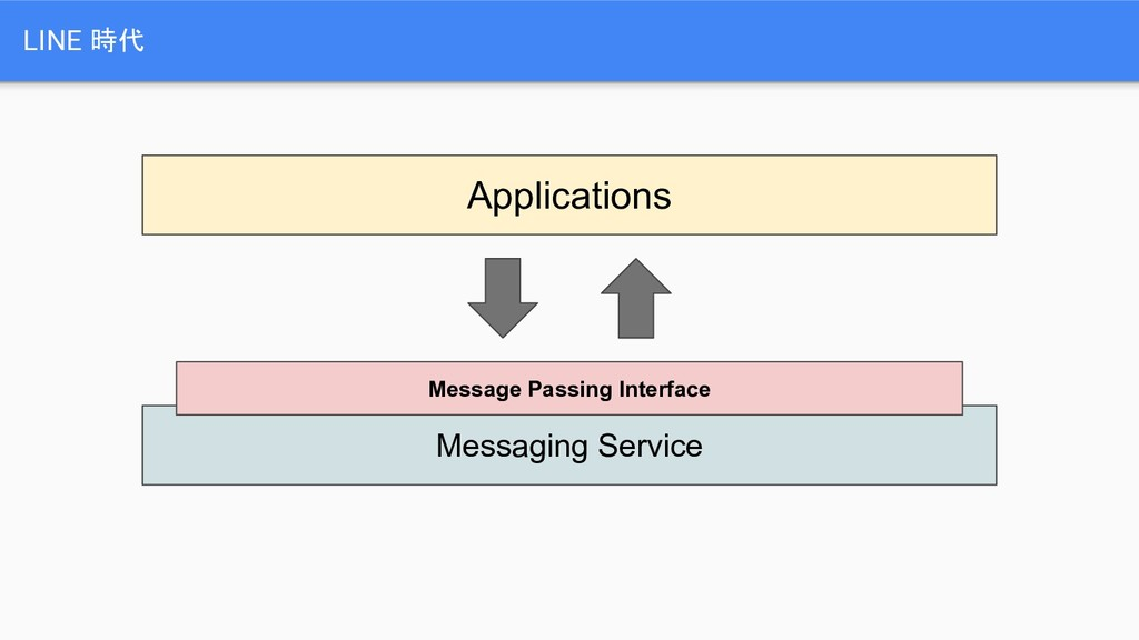 LINE 時代 Applications Messaging Service Message ...