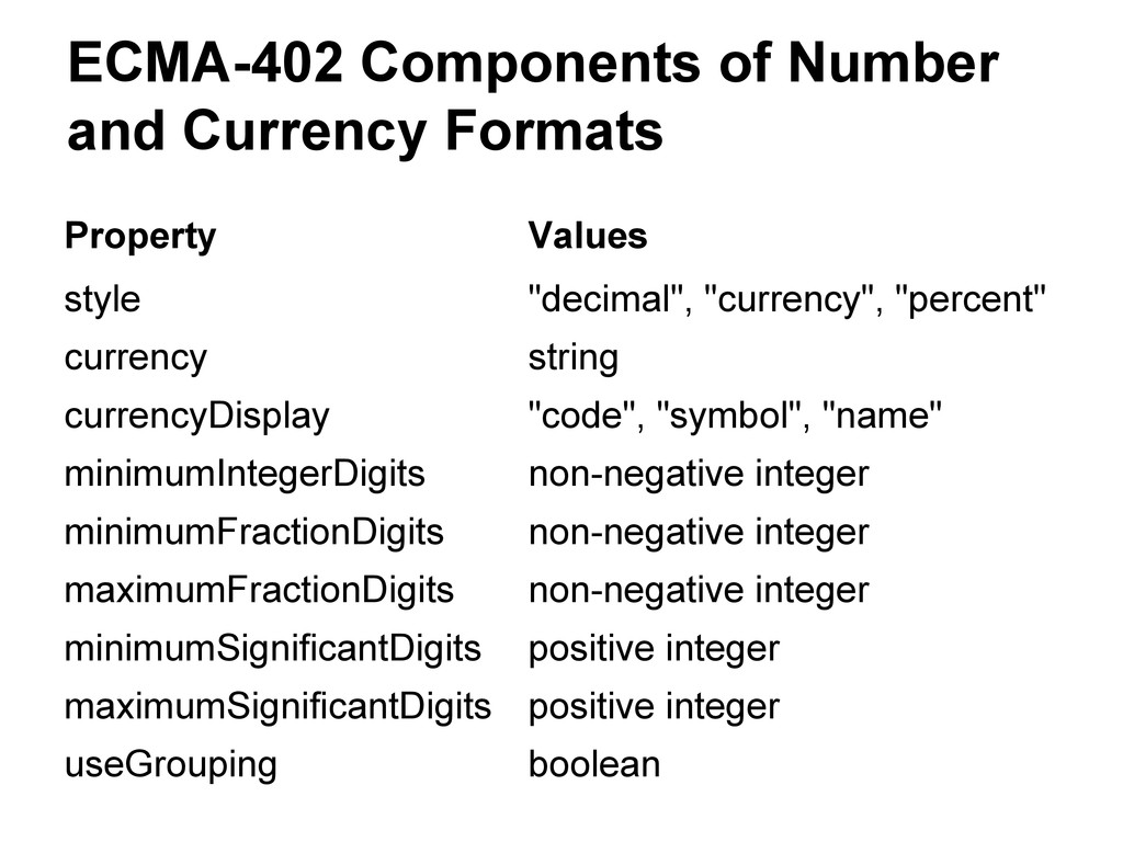 ECMA-402 Components of Number and Currency Form...