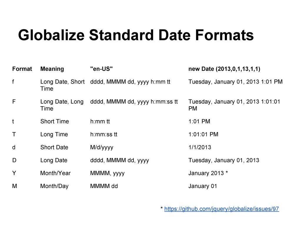 "Format Meaning ""en-US"" new Date (2013,0,1,13,1,..."