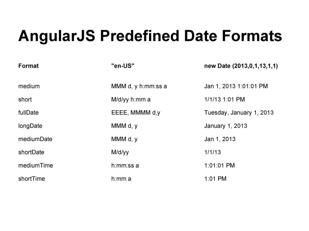 """AngularJS Predefined Date Formats Format """"en-US..."""