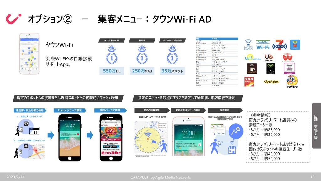 CATAPULT by Agile Media Network. オプション② ー 集客メニュ...