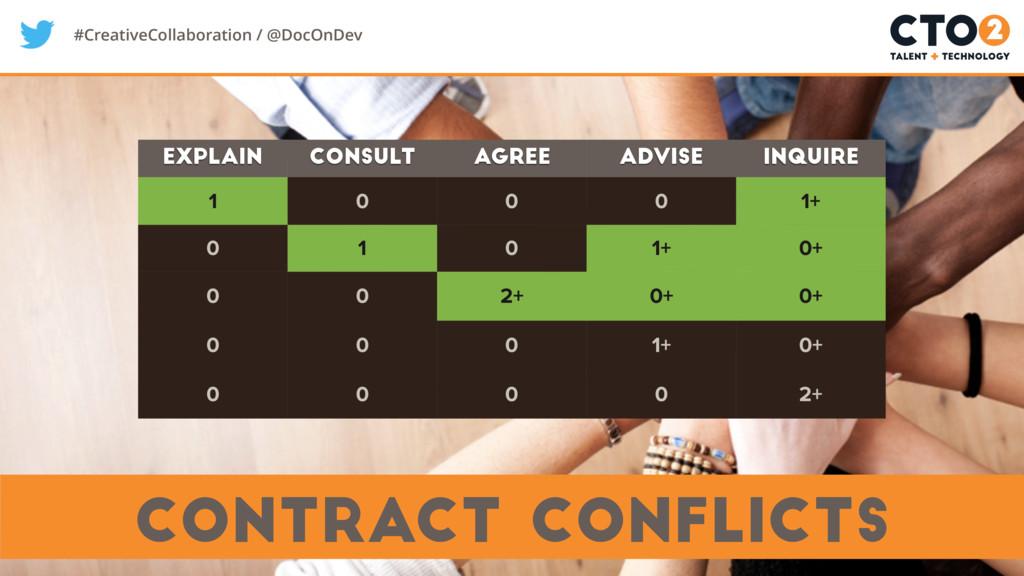#CreativeCollaboration / @DocOnDev contract con...