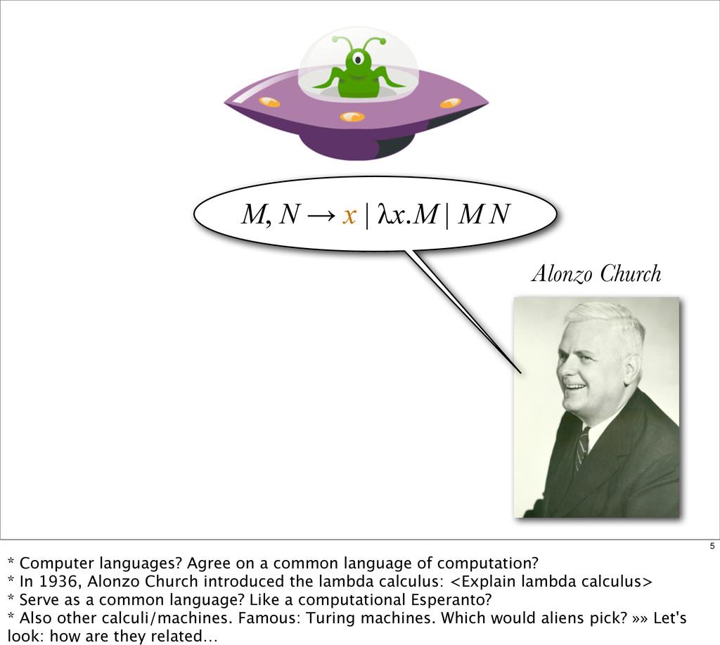 Alonzo Church M, N → x | λx.M | M N M, N → x | ...