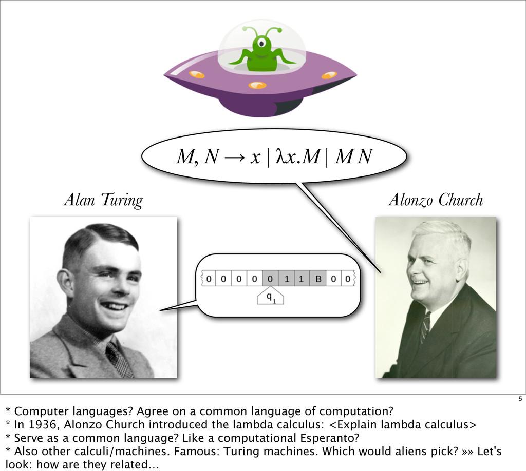 Alonzo Church M, N → x | λx.M | M N Alan Turing...