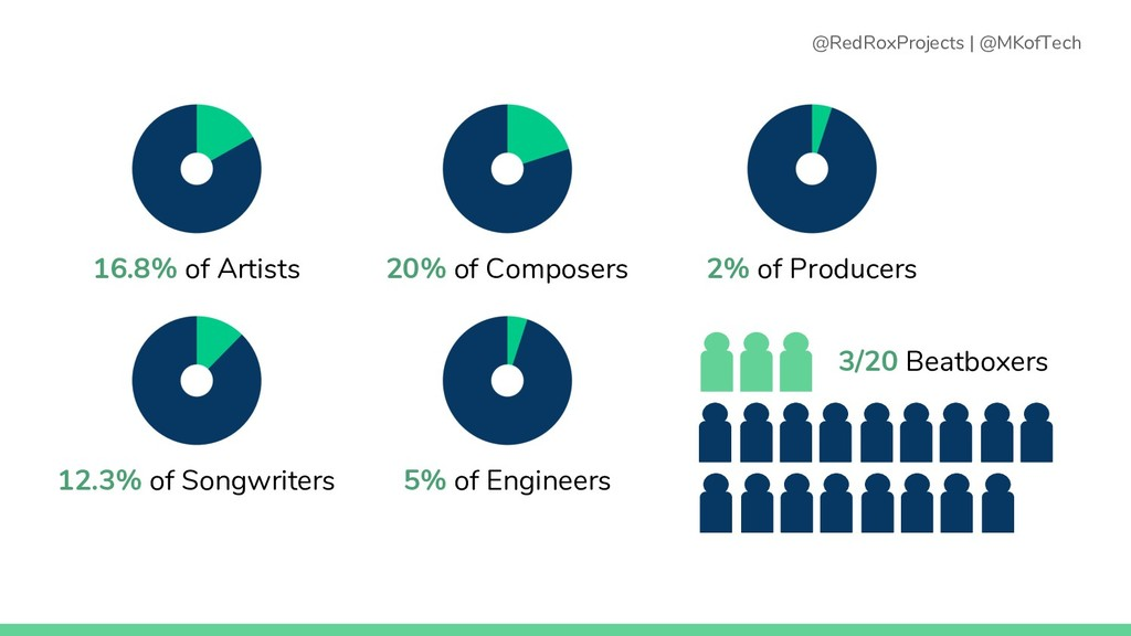 16.8% of Artists 12.3% of Songwriters 20% of Co...