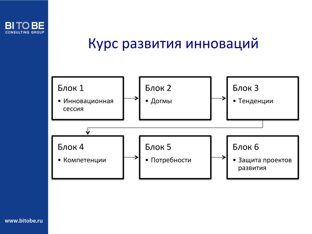 Курс развития инноваций  Блок 1 ...